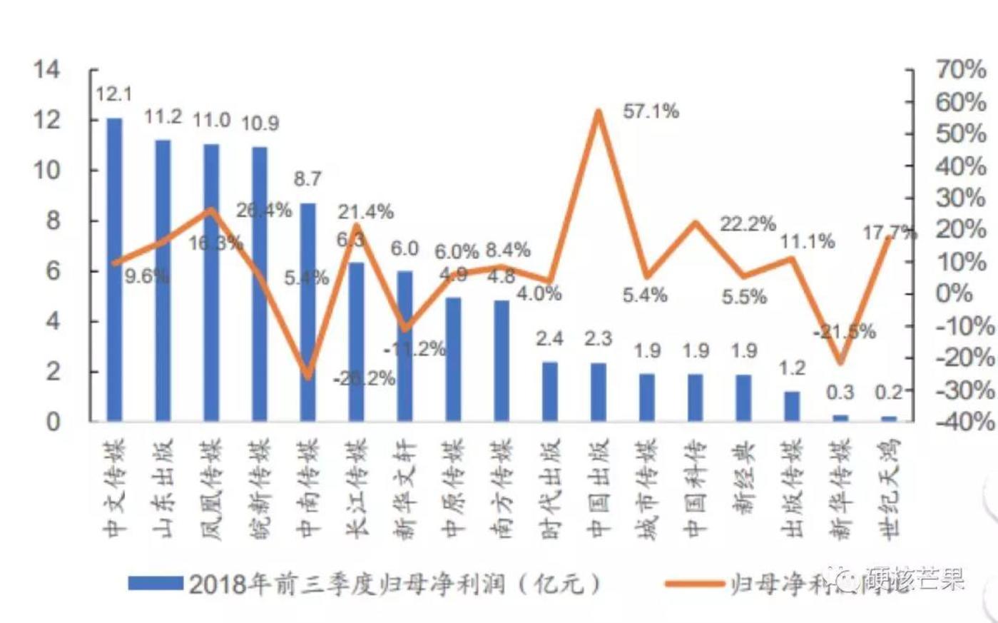 17家上市出版公司2018年前三季度净利润柱形图,数据来源于广发证券研报