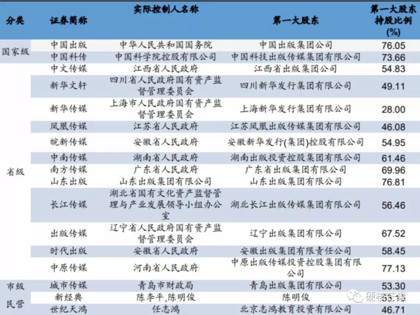 纸质图书出版类上市公司分类(根据实际控制人情况)及第一大股东概况(截至2018年三季报),数据来源于广发证券研报