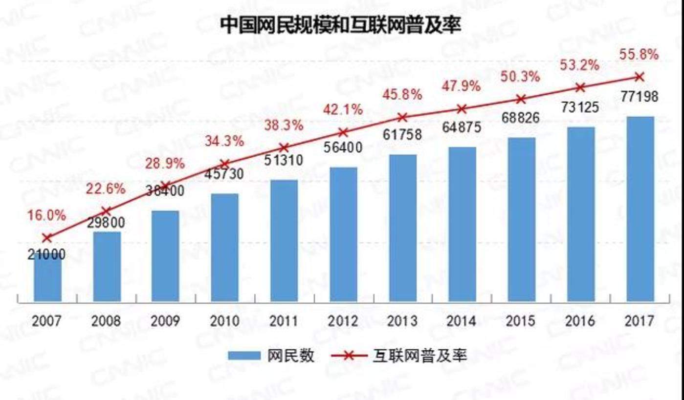 《中国互联网络发展状况统计报告》