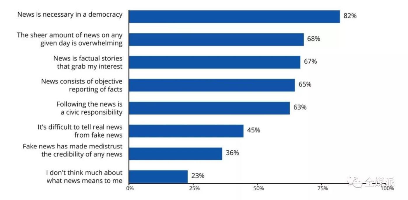 大学生们关于新闻的定义