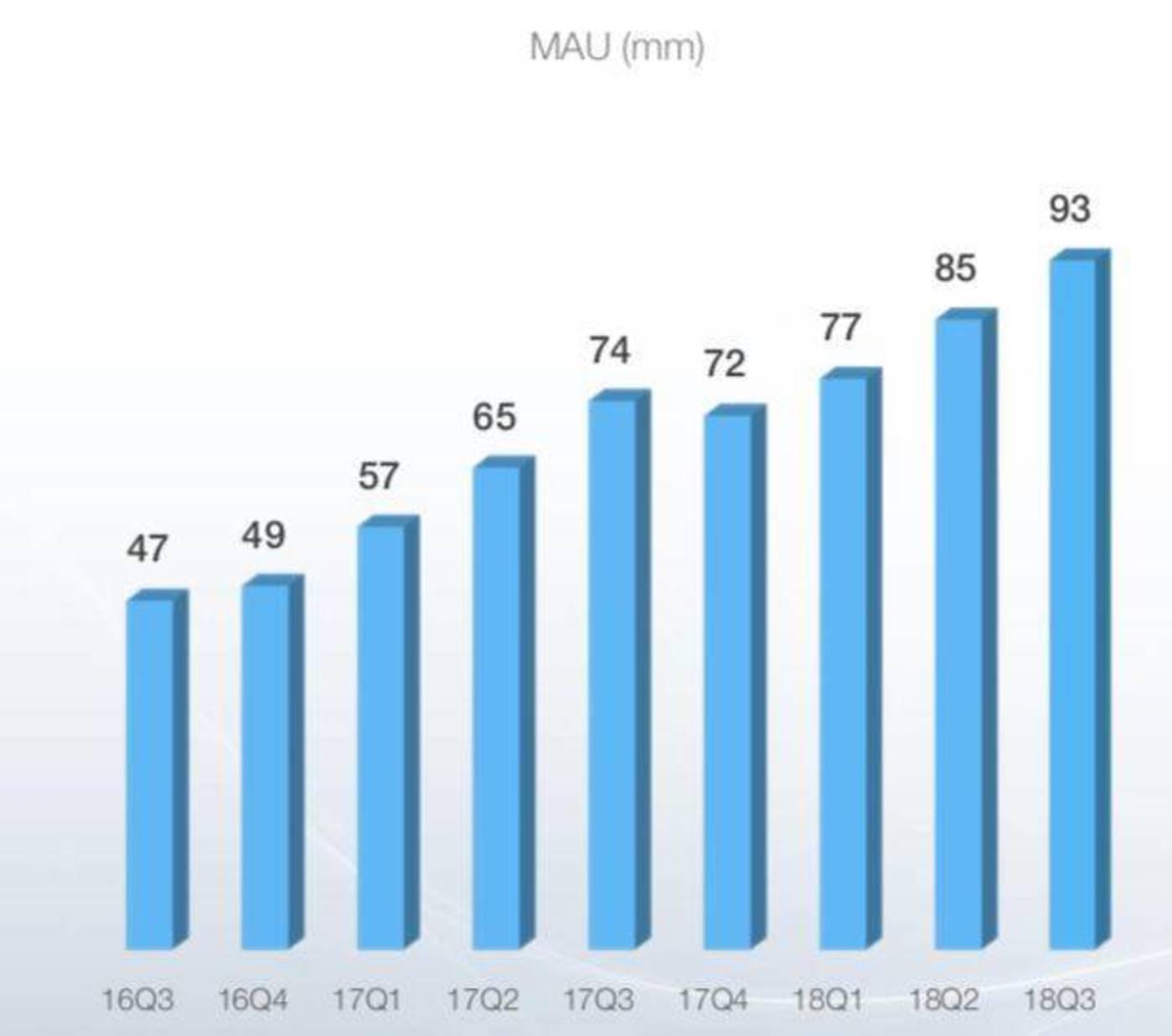 B站MAU增长数据来源:B站三季报