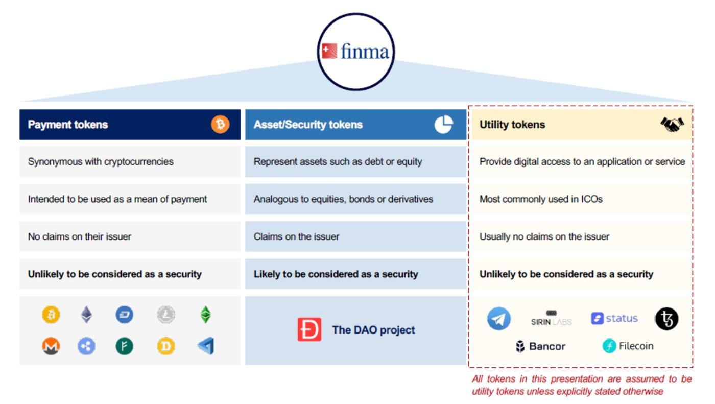 瑞士金融市场监督管理局对token的分类