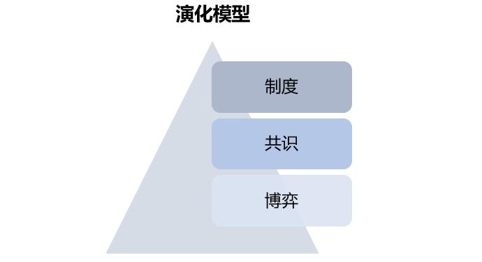 区块链的分布与共识:数字化博弈与价值互联