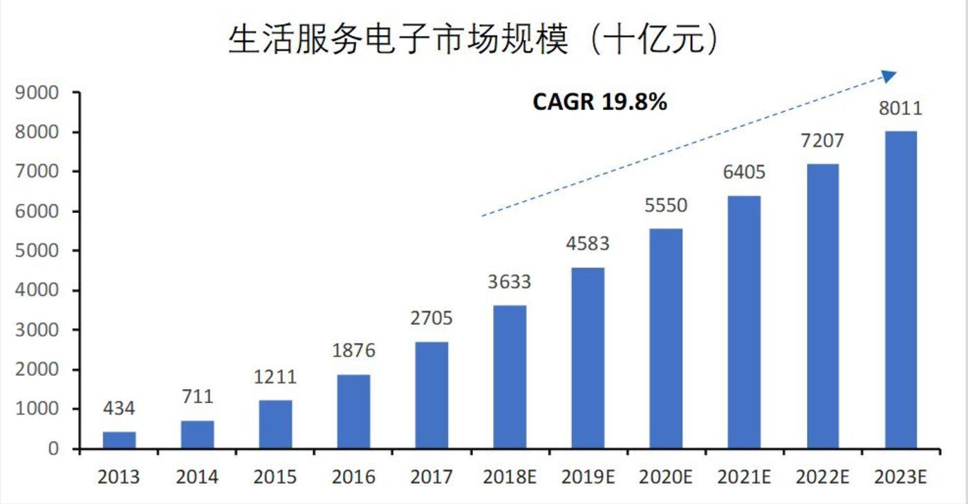 数据来源: 艾瑞报告、国泰君安证券研究