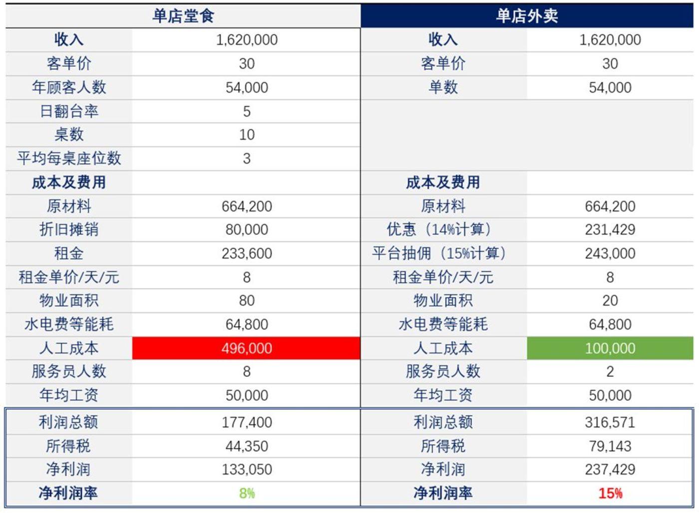数据来源:国泰君安证券研究