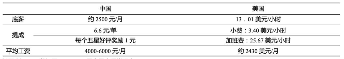 数据来源:53货源网,payscale,国泰君安证券研究