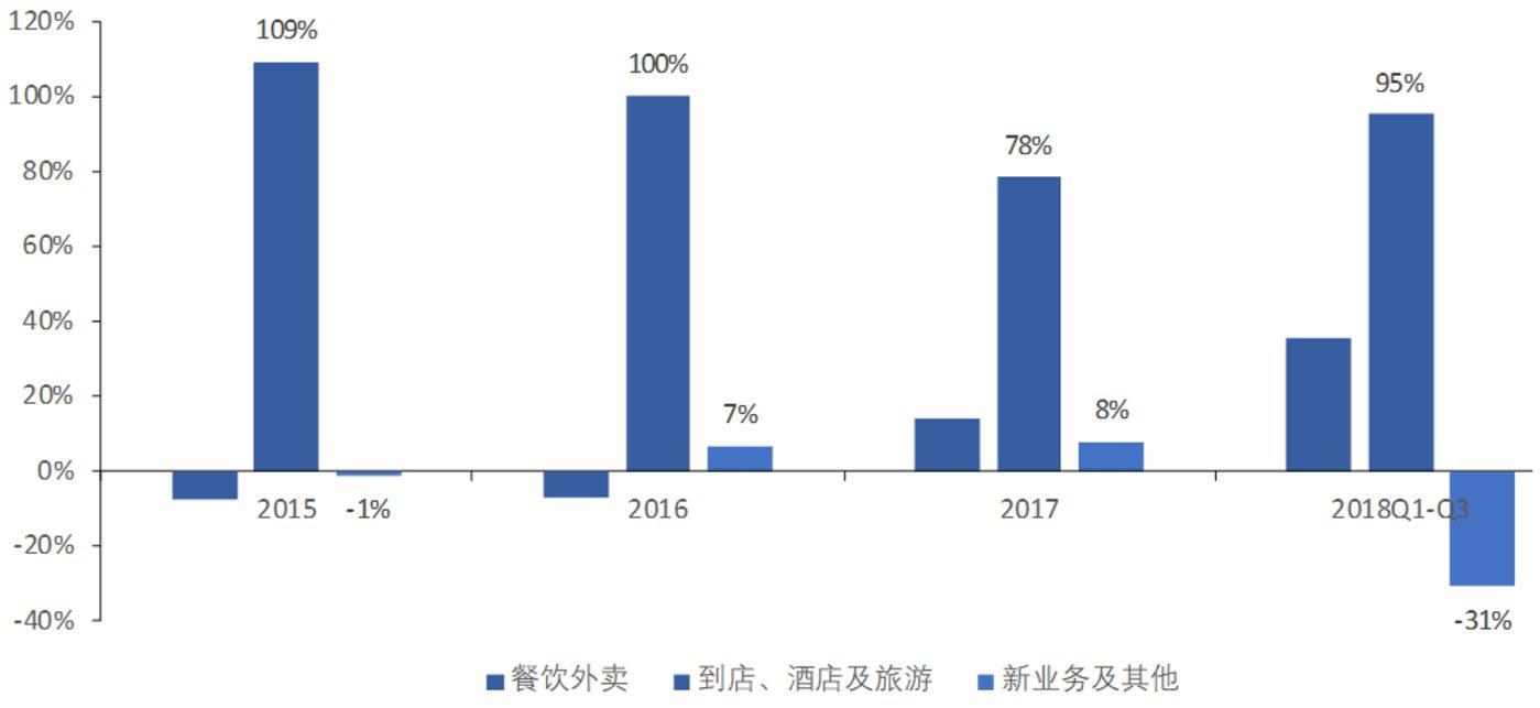 数据来源:美团点评公司公告、国泰君安证券研究