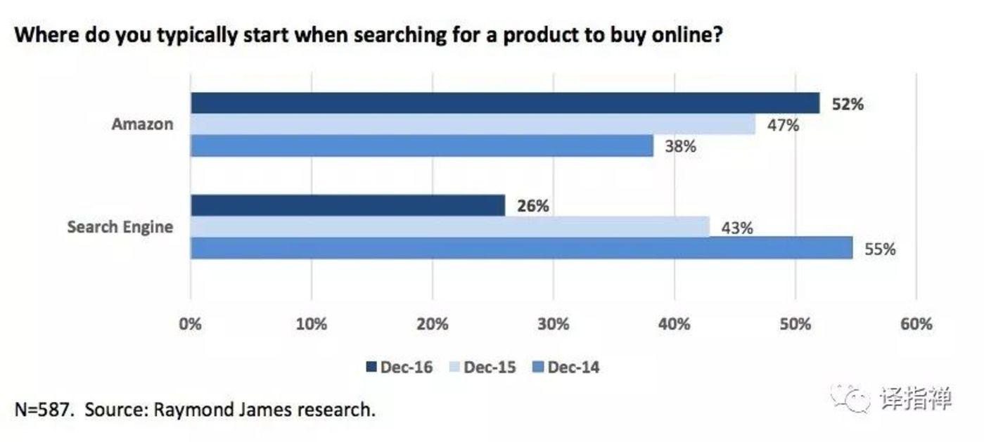 当你在线上购物时会选择哪个平台搜索产品(注:18到29岁之间的人群成为从谷歌转向亚马逊的主导群体)