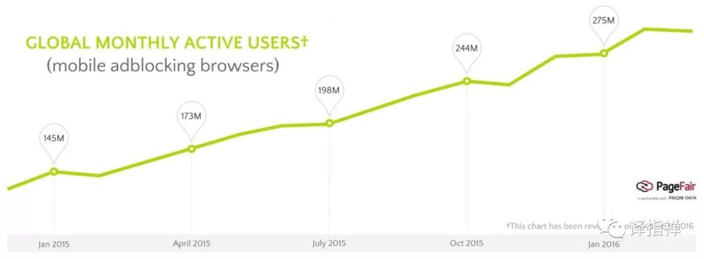 图2 全球月度活跃用户数据(移动端浏览器设置了广告屏蔽)(注:屏蔽了广告的用户数量增长势头十分强劲)