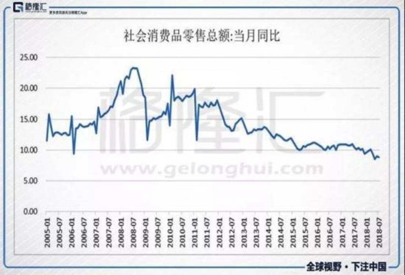 图:社会消费品零售总额(当月同比) 来源:格隆汇