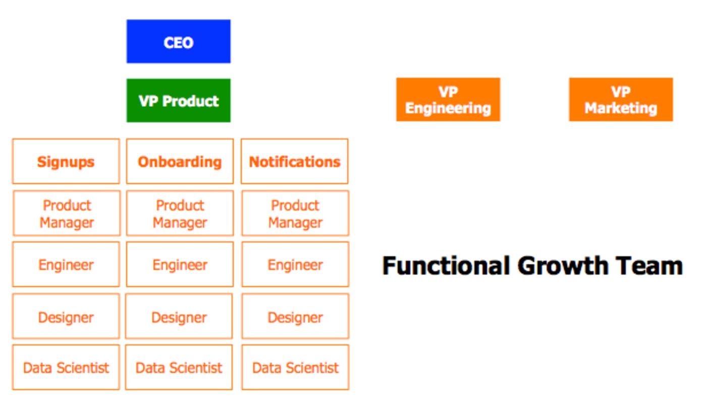 ▲ 按照用户路径和功能(注册、转化、通知)拆分团队,并附属于产品团队