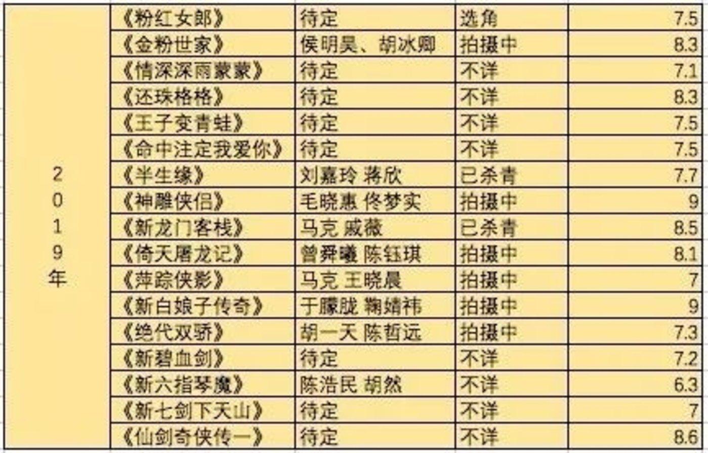 (2019年翻拍剧整理片单)