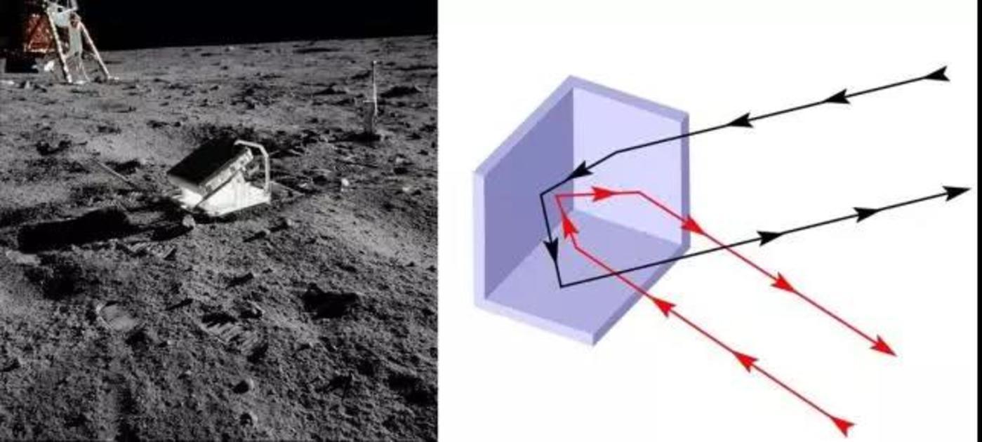 阿波罗11号放置在月面的激光角反射镜(左),角反射镜的原理:无论从什么角度入射,反射光线总是与入射光线平行。