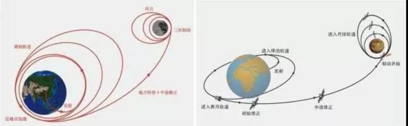 嫦娥一号的飞行轨道(右),嫦娥二号的飞行轨道(左)
