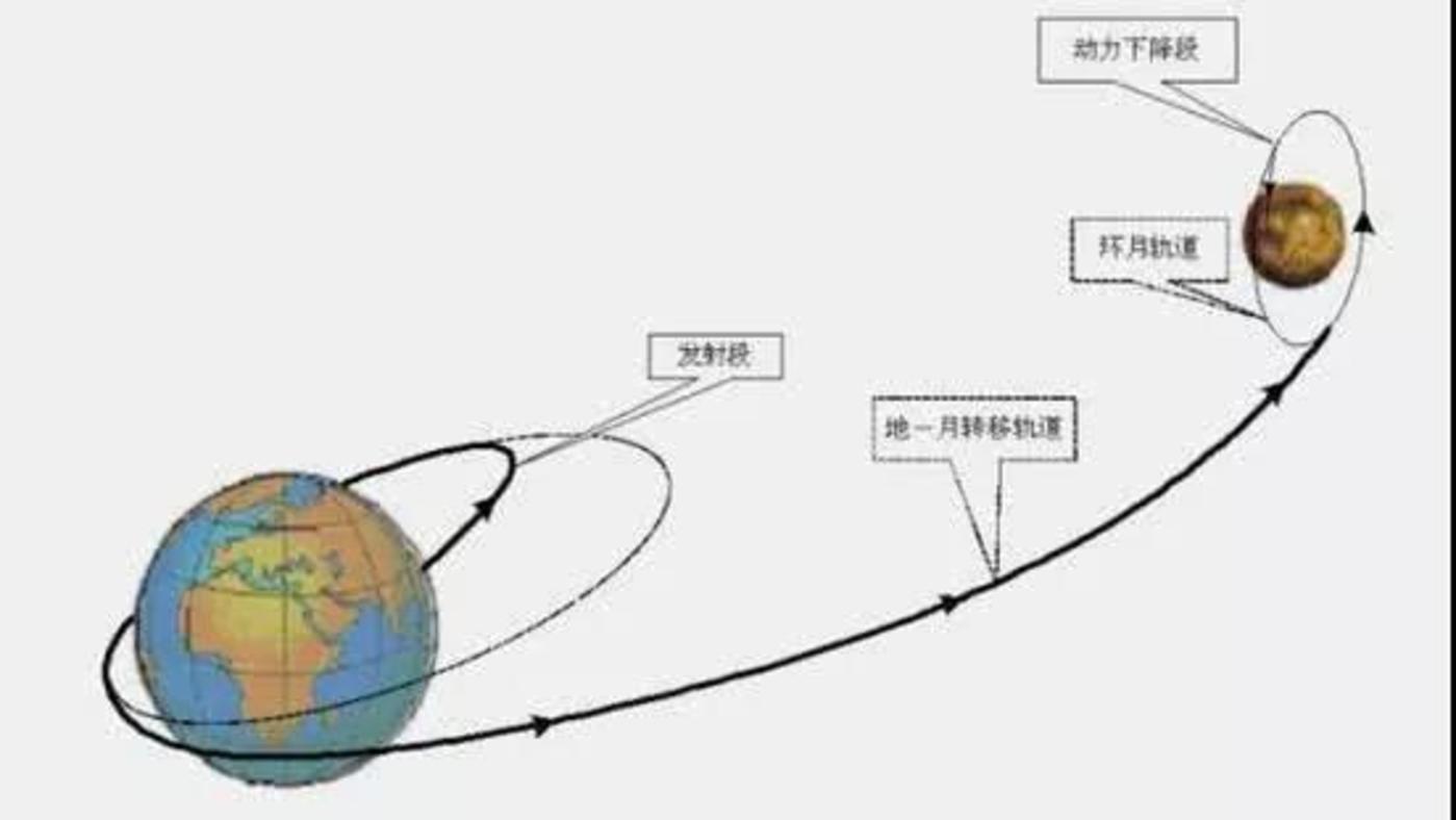 嫦娥三号飞行轨道