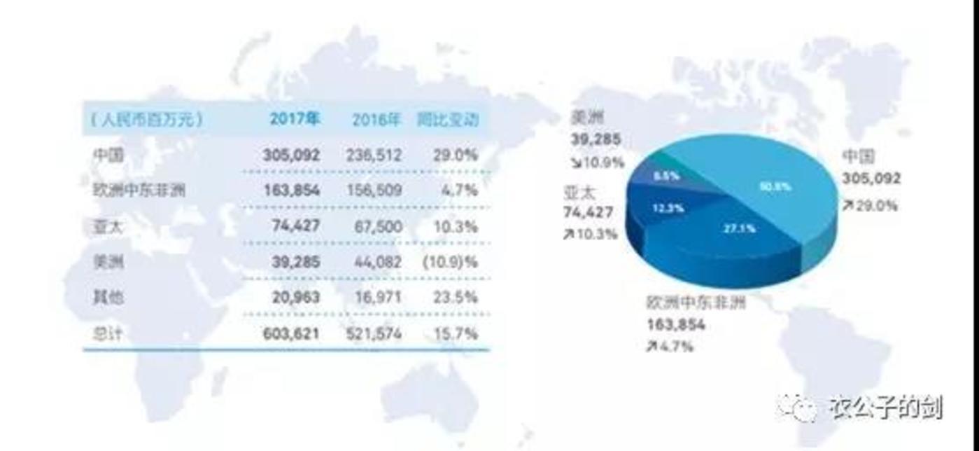 收入洲际分布,来源:华为2017年年报