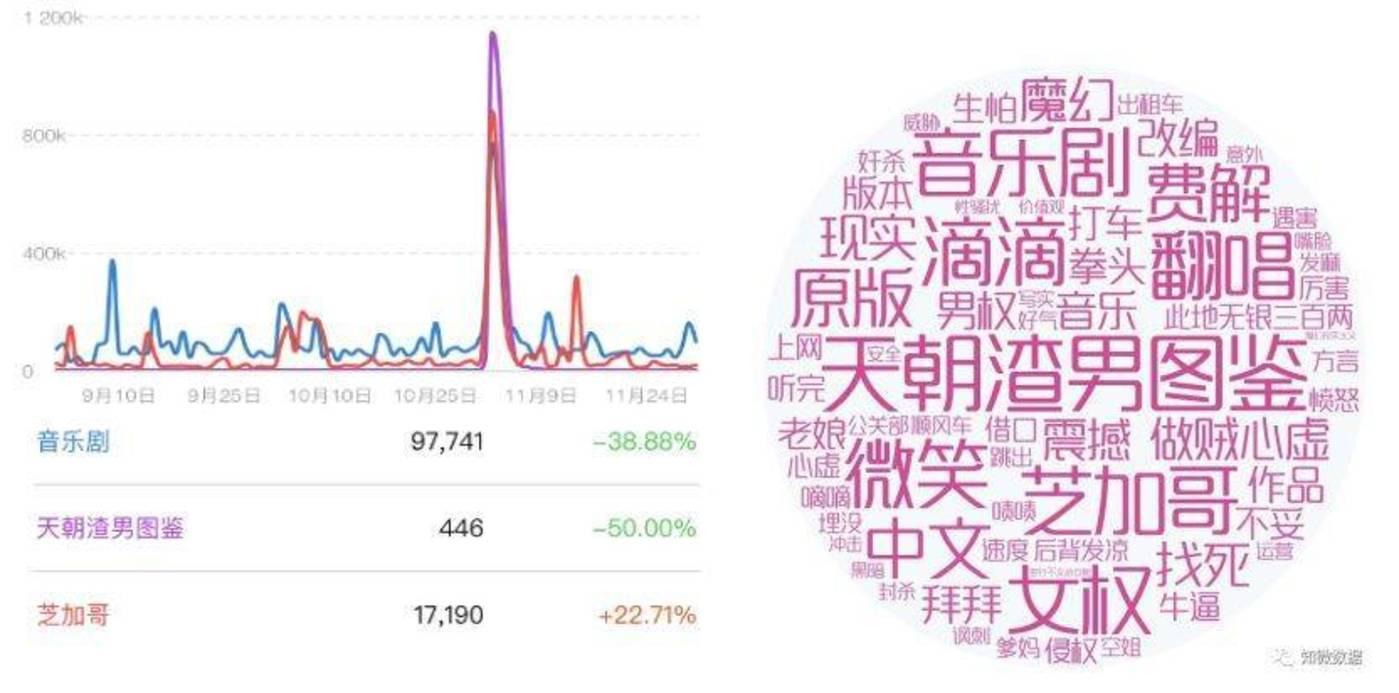 左:微博指数  右:《天朝渣男图鉴》传播印象词