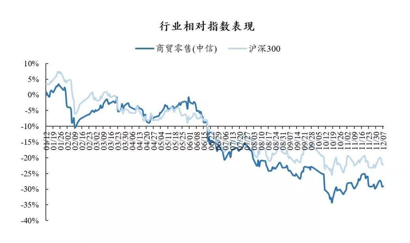 资料来源:Wind、国泰君安证券研究