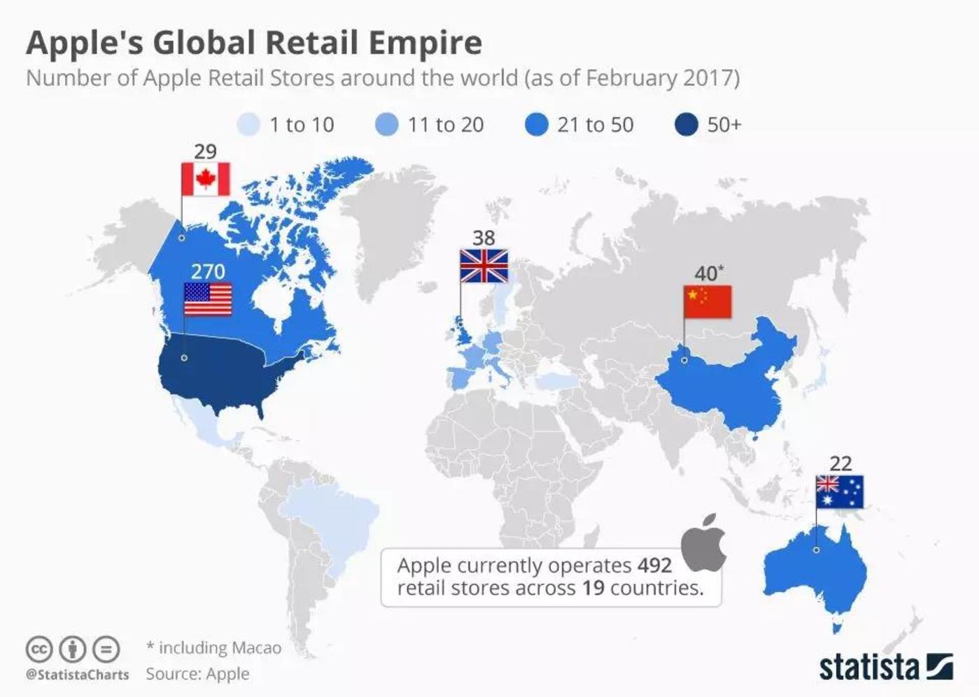 2017年,苹果国际销售点加起来也没有美国多