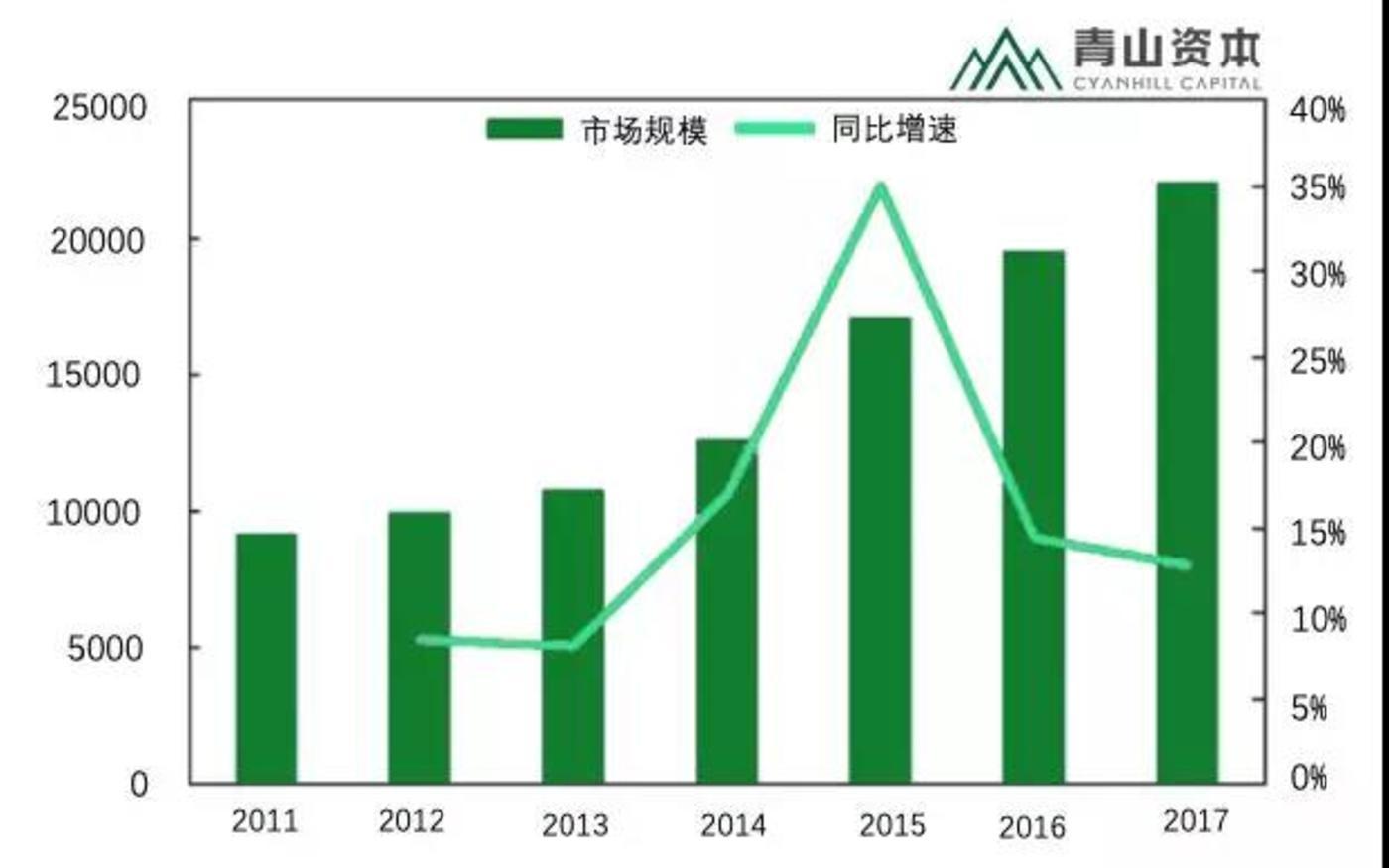 中国教育市场规模(亿元)及同比增速 来源:中国产业调研网