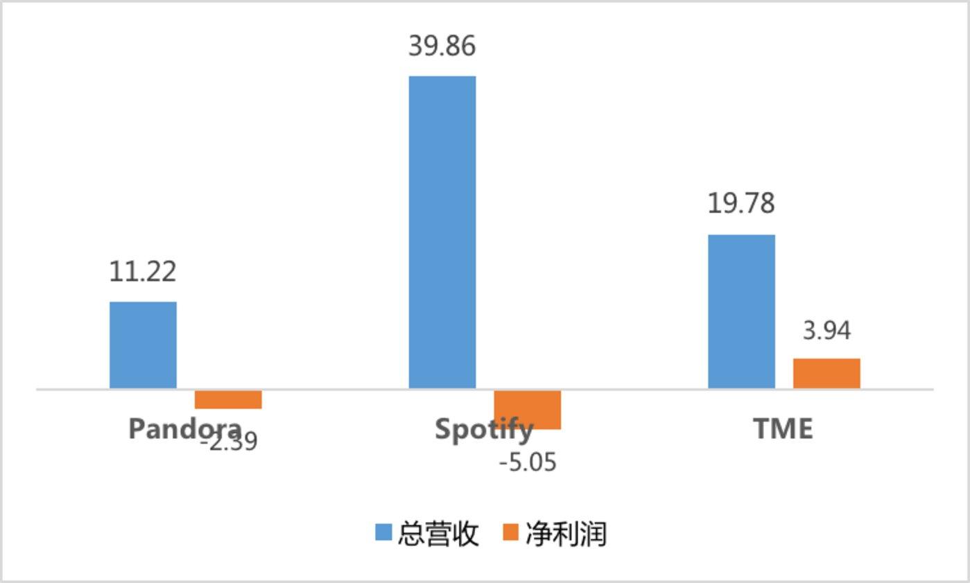 Pandora、Spotify与TME2018前三季度营收与利润对比(单位:亿美元)