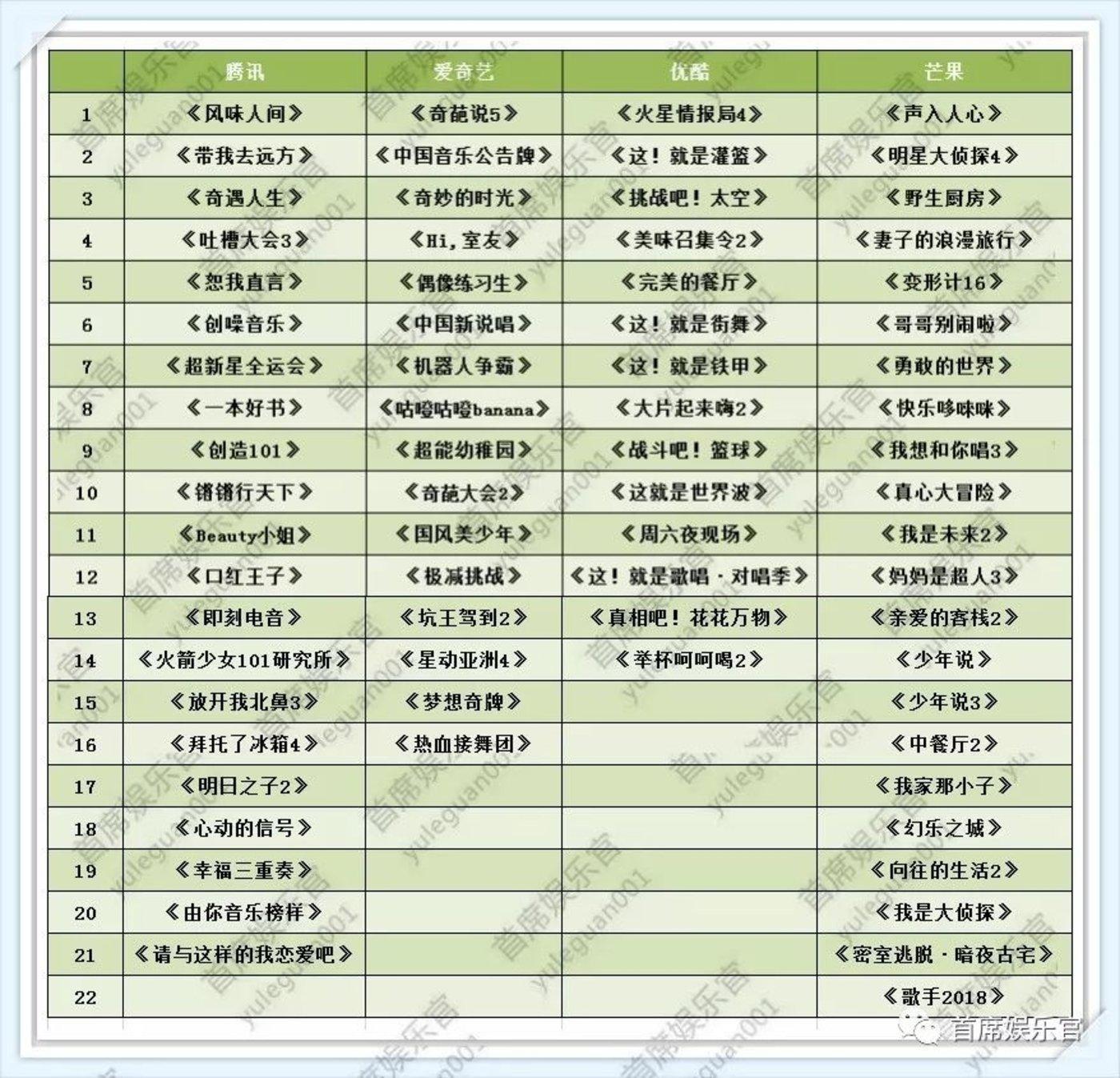 注:2018年腾讯、爱奇艺、优酷、芒果系自制综艺不完全统计(不包括衍生节目)