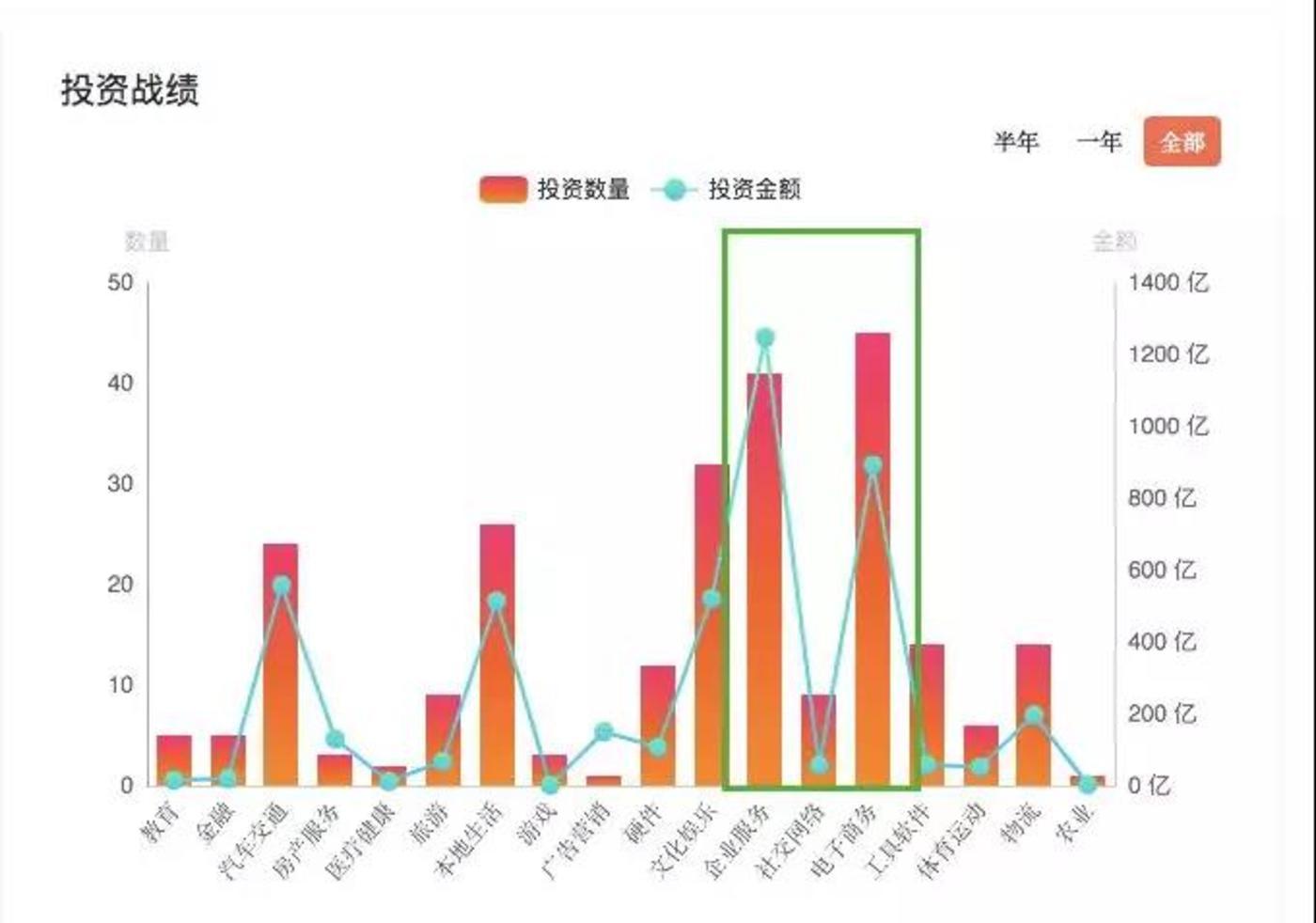 阿里巴巴投资战绩分布表 (不包括蚂蚁金服、云峰基金、eWPT)