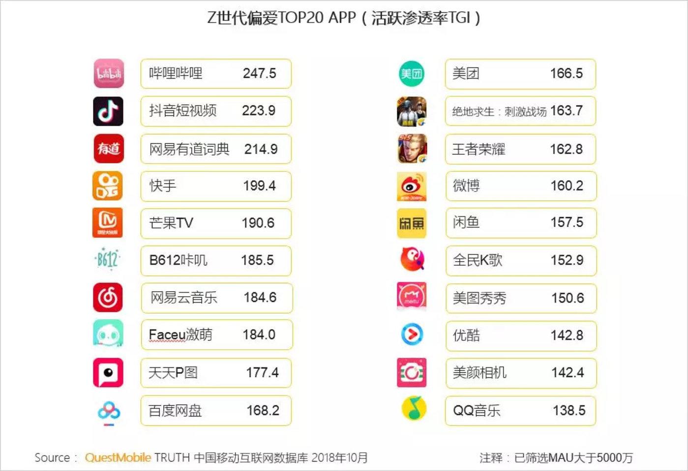 QuestMobile数据:Z世代偏爱TOP20APP中,B站位居榜首