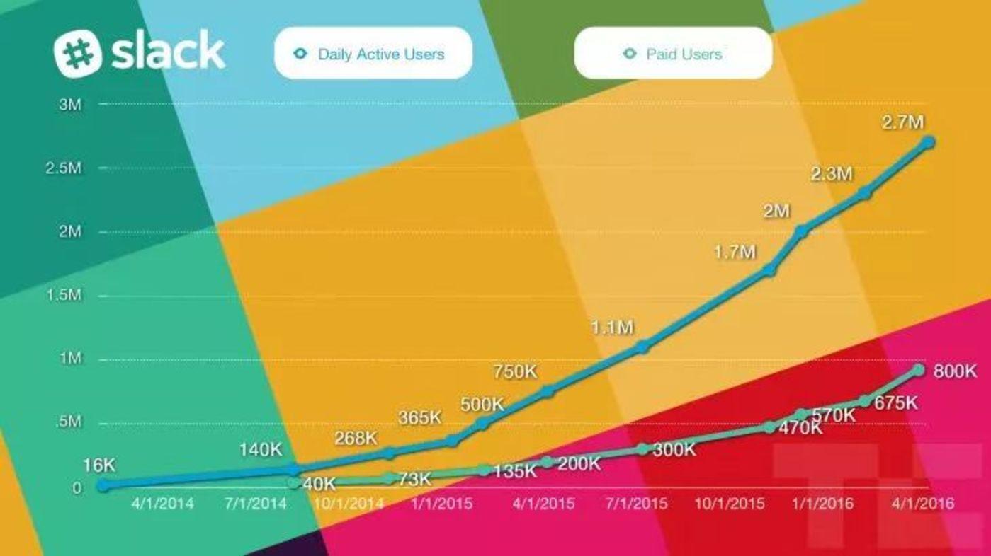 Slack日活用户和付费用户增长曲线