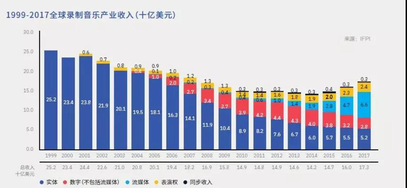 IFPI2018年报告,其中蓝色为音乐流媒体市场收入
