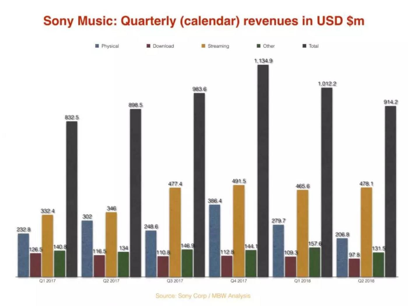 MBW整理的索尼财报数据2017Q1-2018Q2