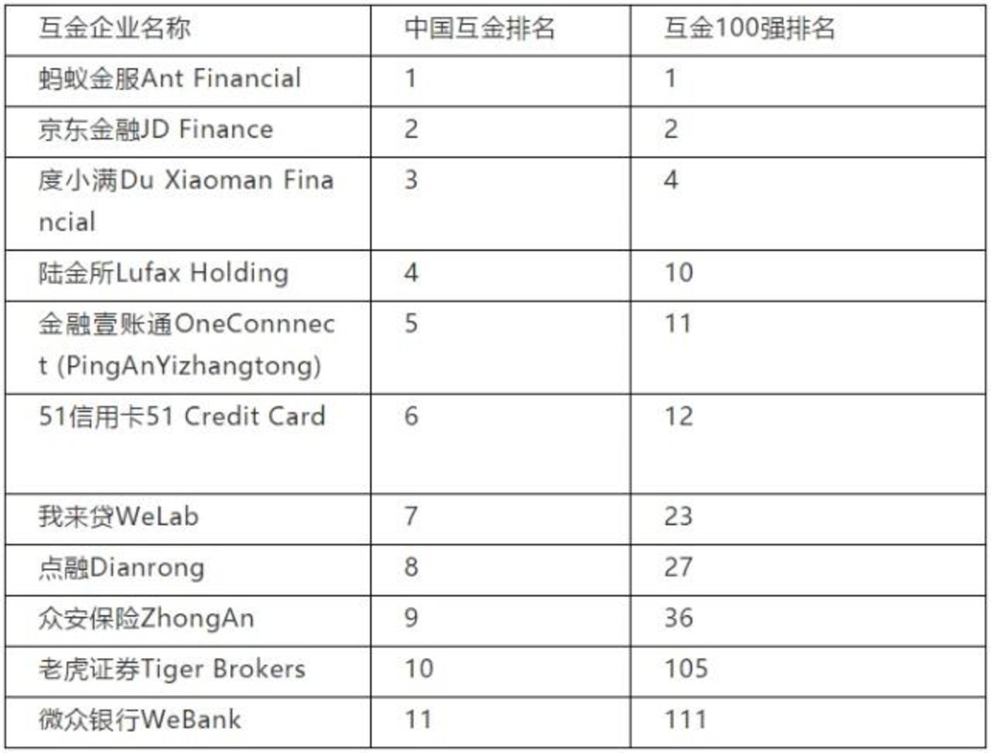 中国中国互金企业的排位座次,于是梳理了中国内地上榜的11家互金公司排序,以飨