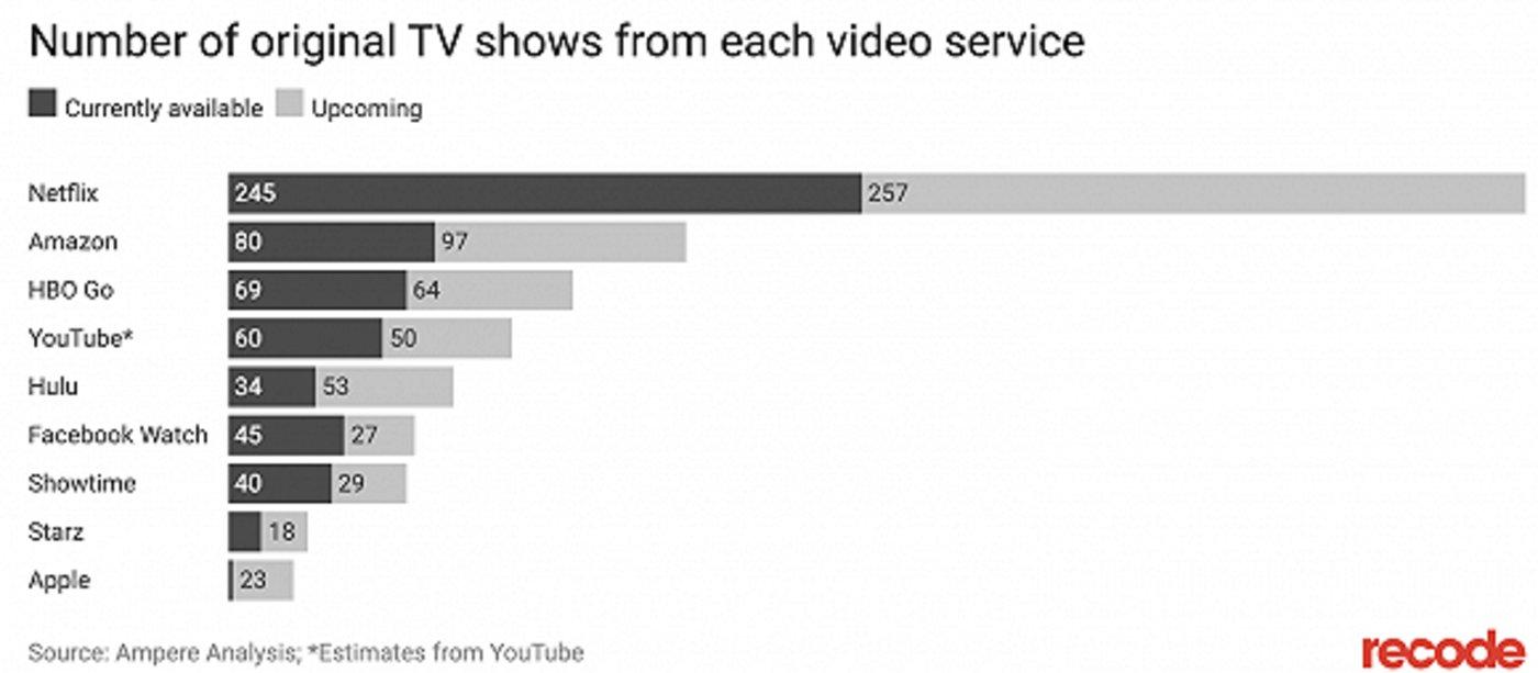 HBO在原创内容数量上远不如Netflix 图片来源:recode