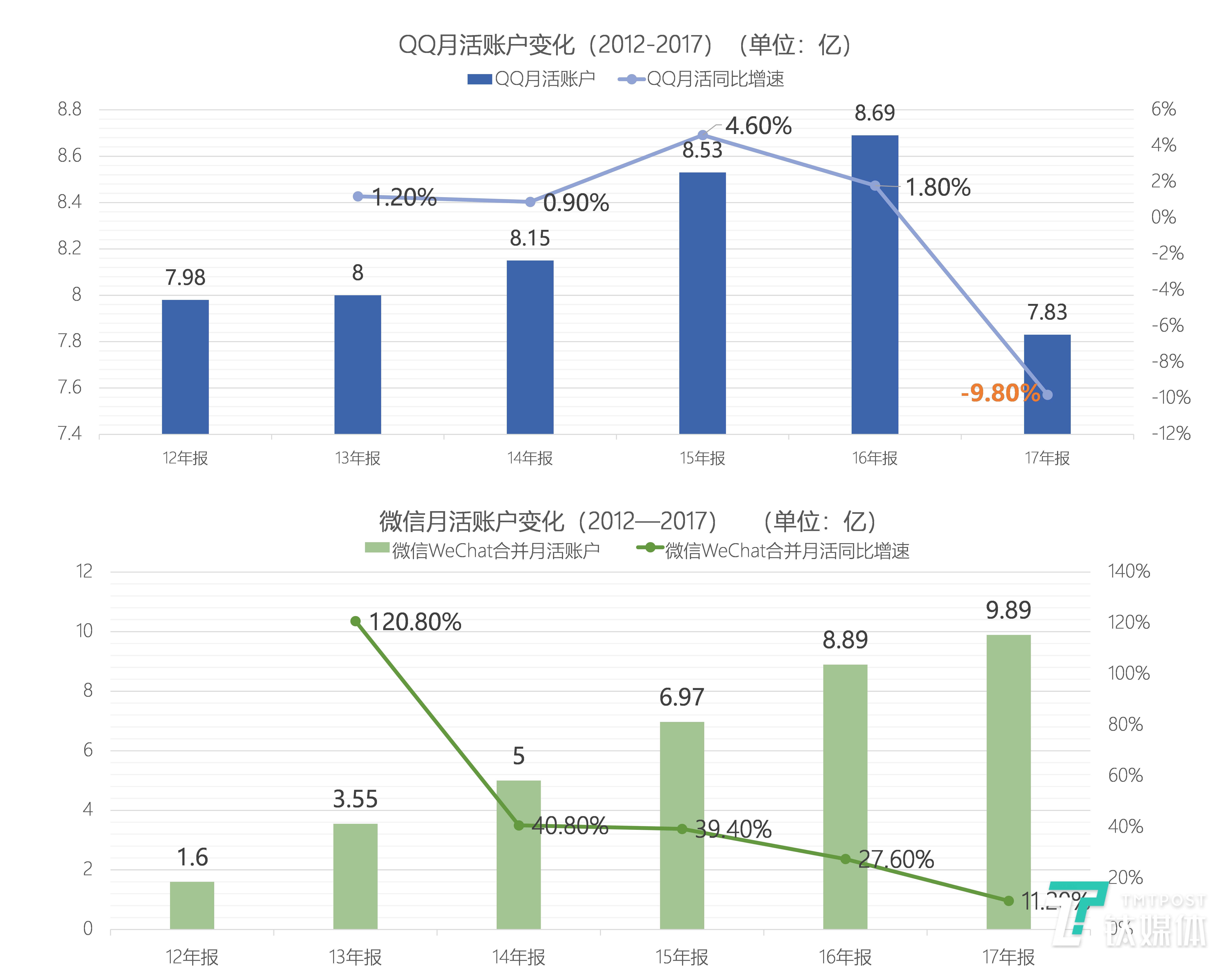 腾讯QQ及微信月活账户变化(2012-2017) 数据整理/芦依,图表绘制/丛笑
