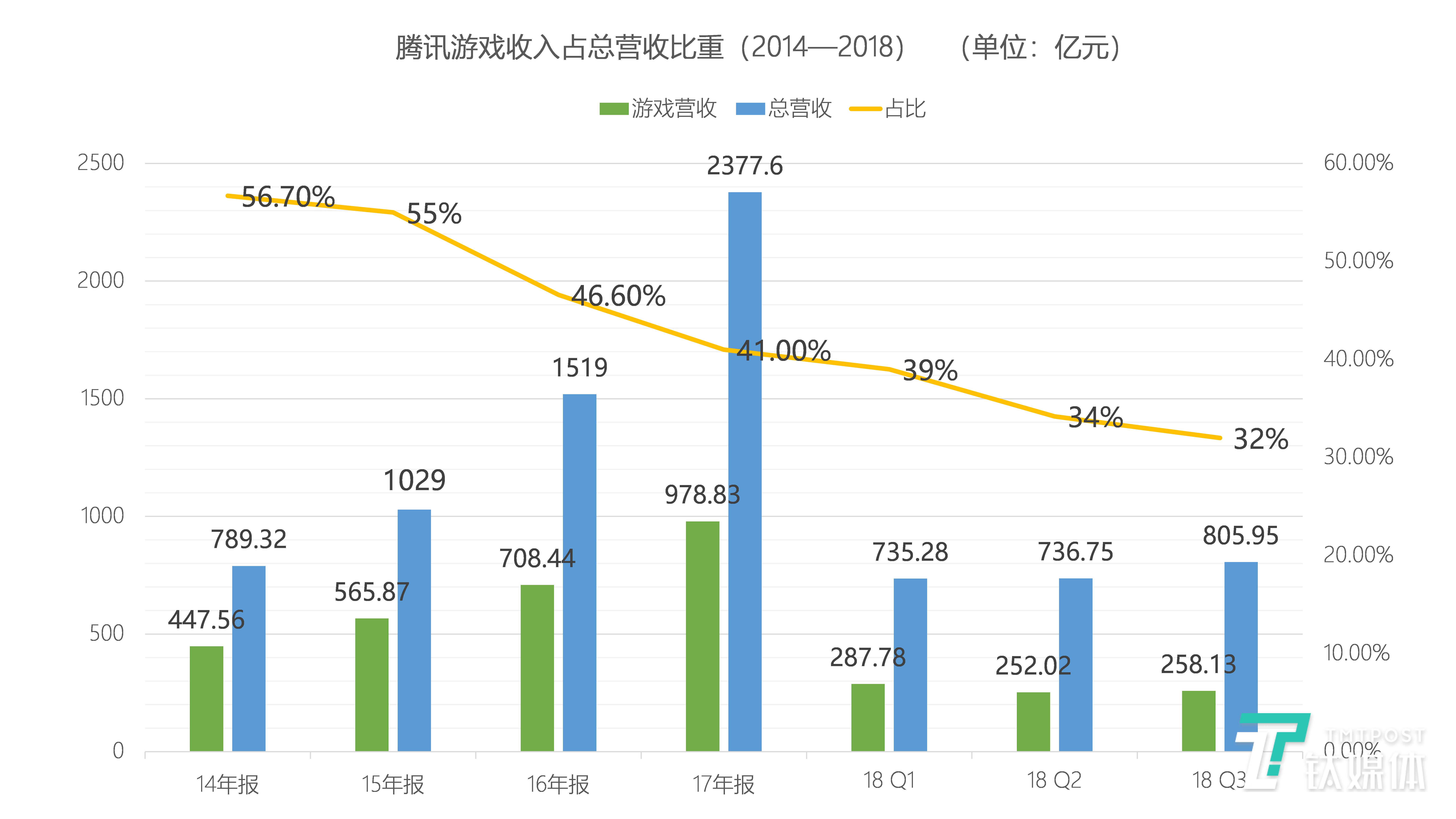 腾讯游戏收入占总营收比重(2014-2018)数据整理/芦依 绘制/丛笑