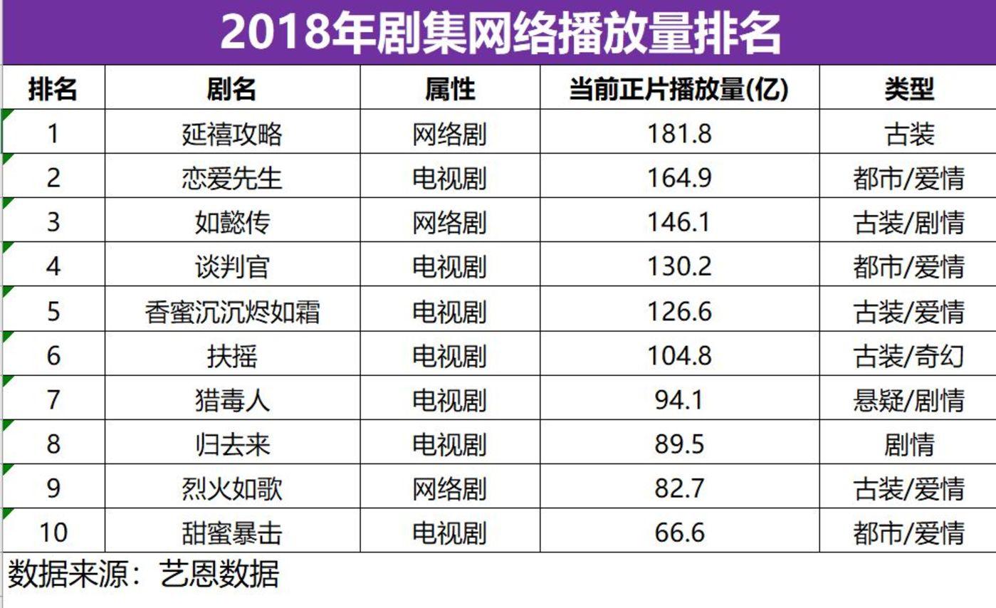 2018年剧集网络播放量排名(来源:艺恩数据)