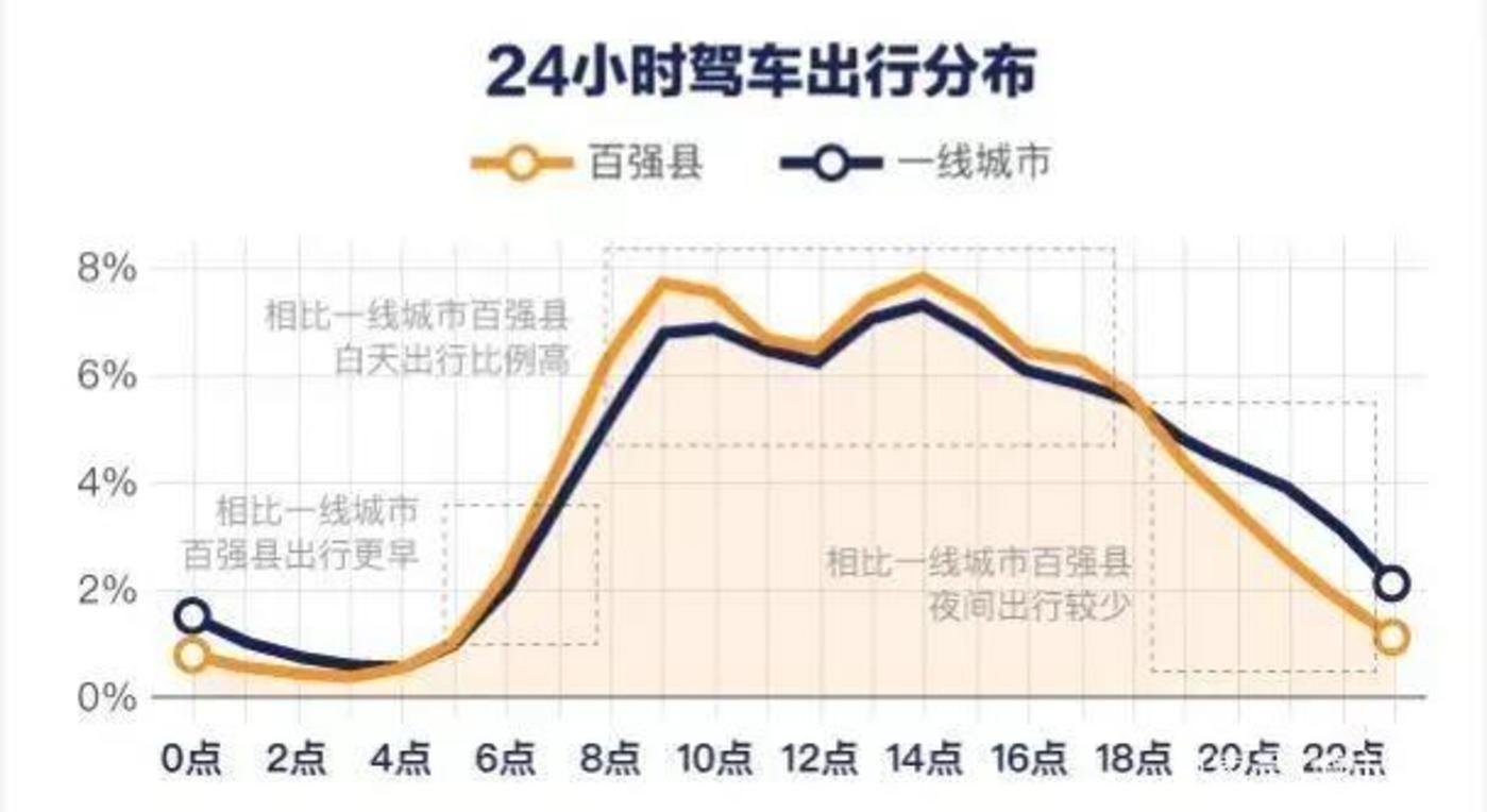 来源高德地图《2018Q3中国主要城市交通分析报告》