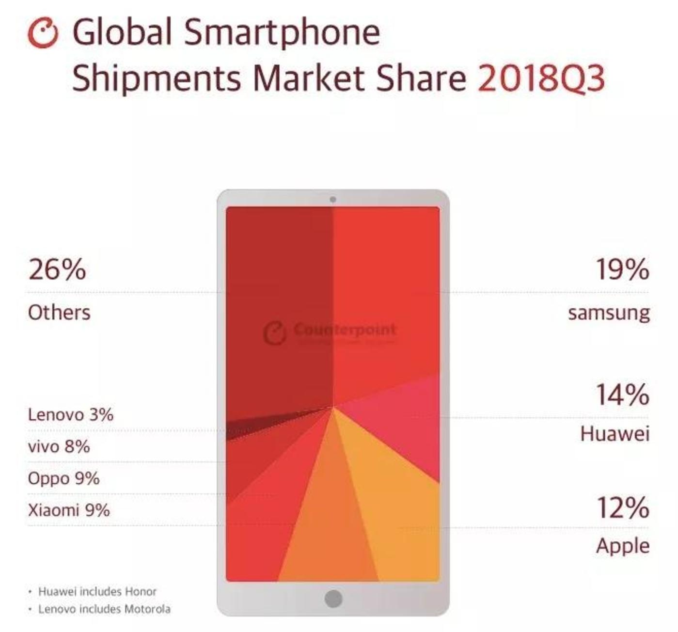 2018Q3全球智能手机市场份额(来源:Counterpoint)