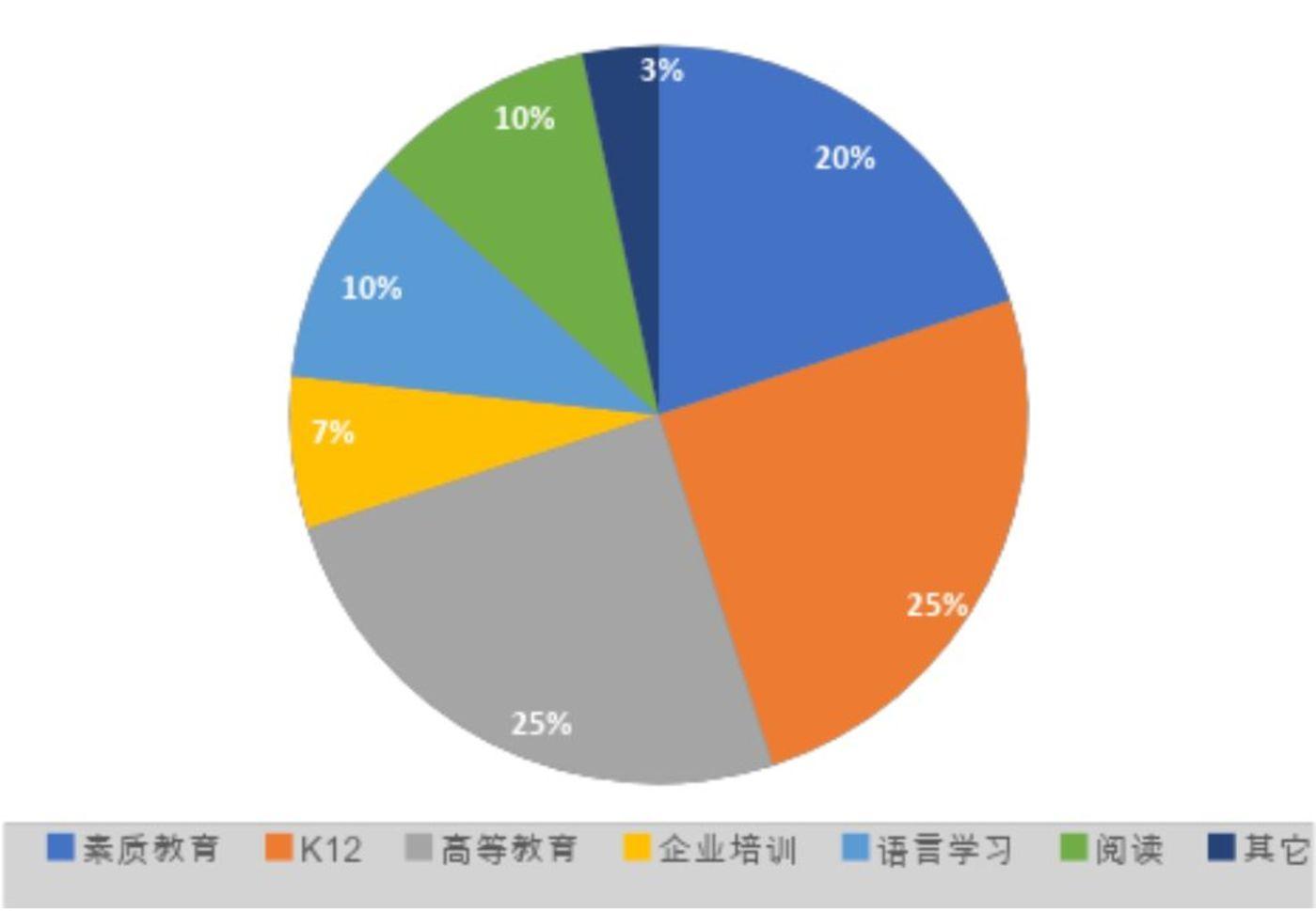 Top 30 AI+教育公司服务领域分布