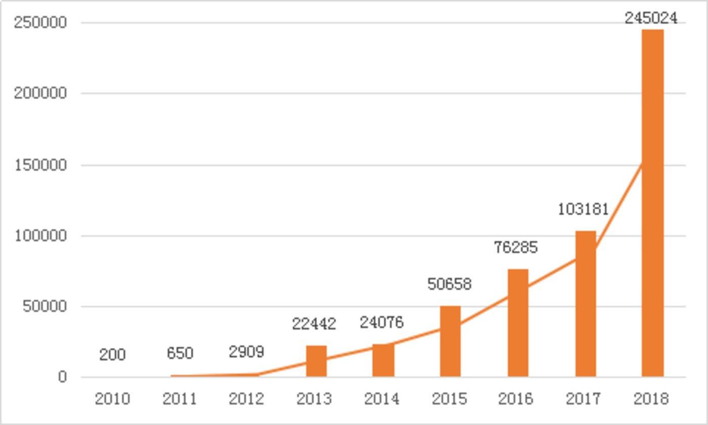 2010-2018年特斯拉全球销量走势