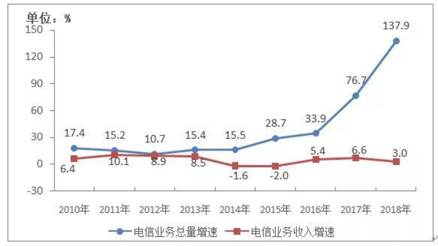 2010-2018年电信业务总量与电信业务收入增长情况
