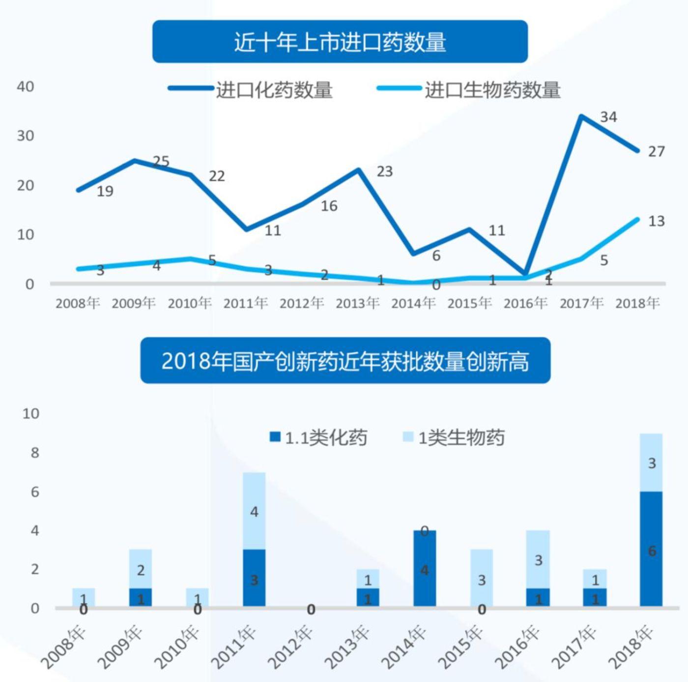 数据来源: CDE,药渡,国泰君安证券研究