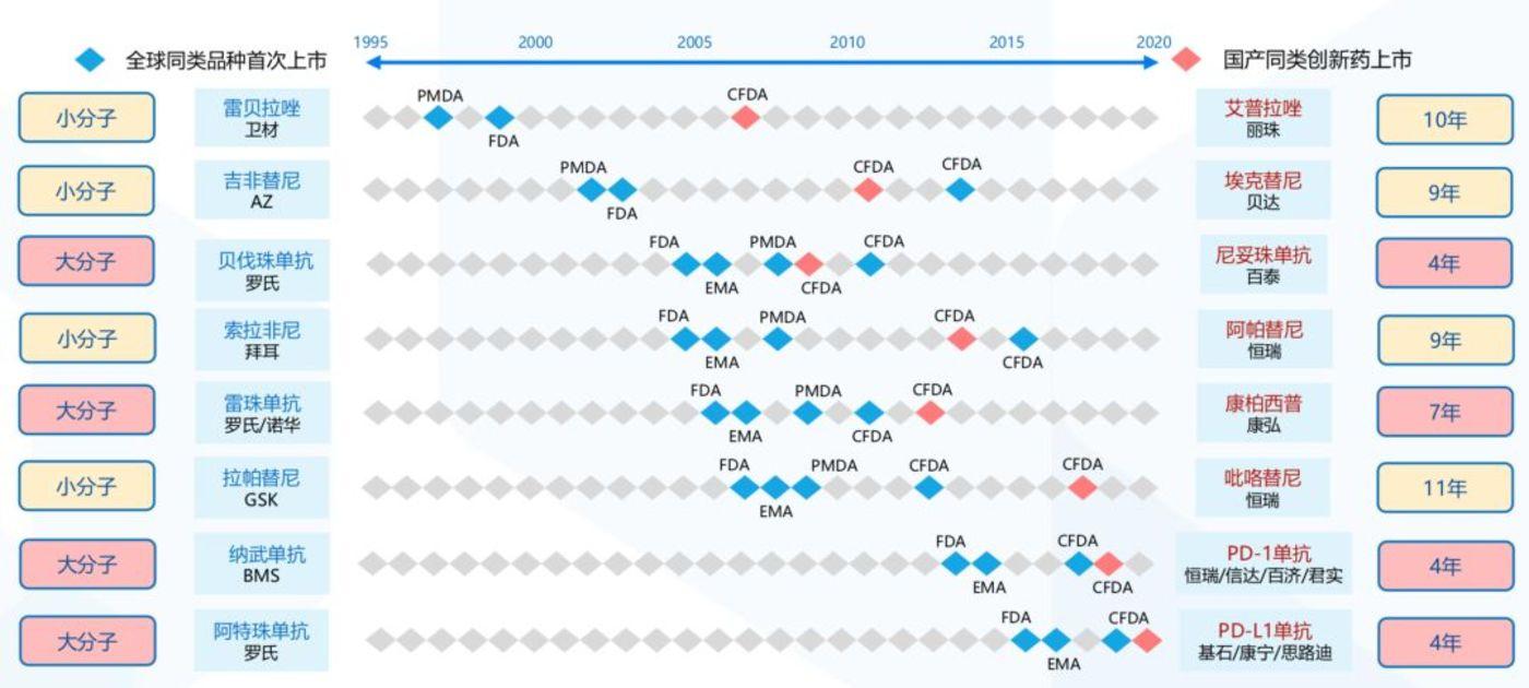 数据来源:药智网,国泰君安证券研究