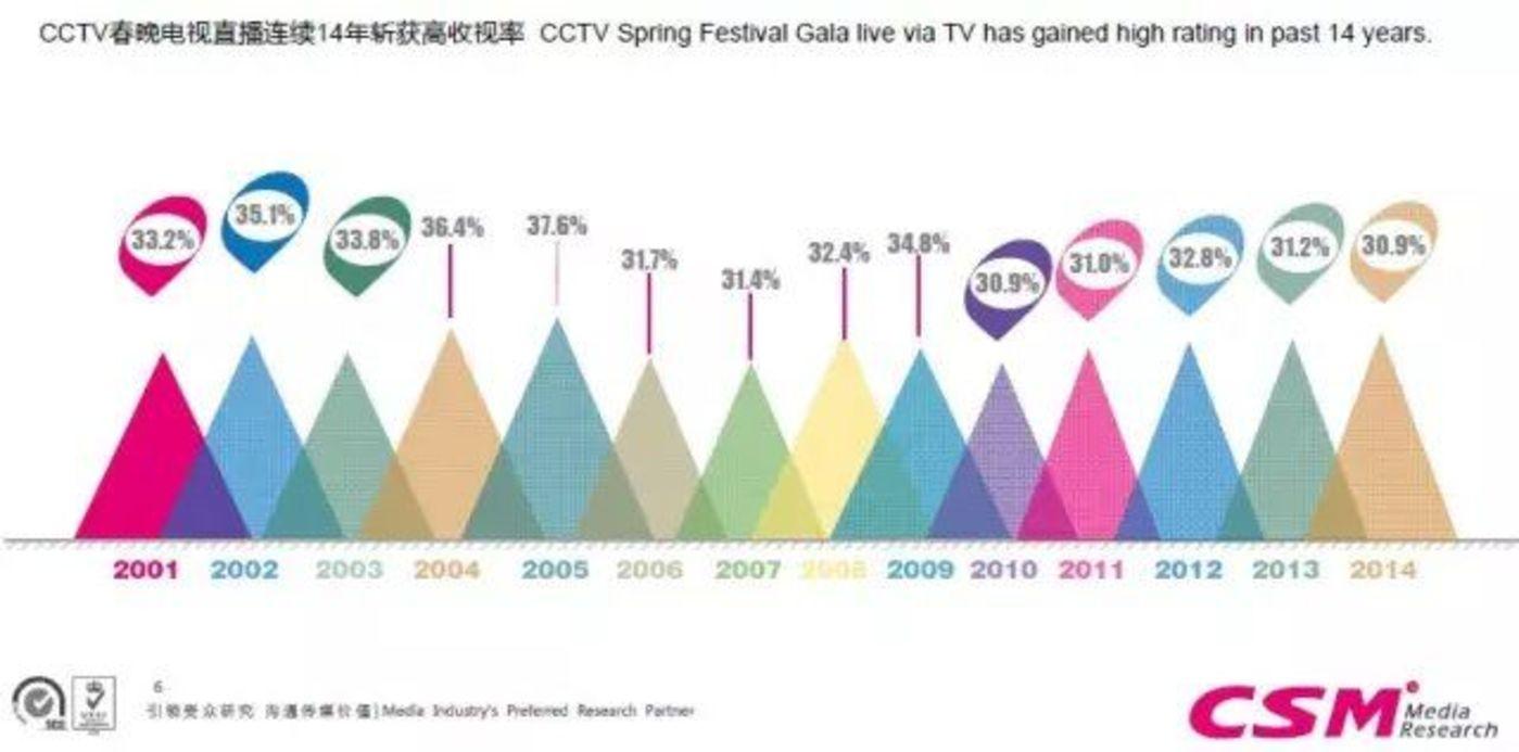 CCTV春晚电视直播连续14年斩获高收视率