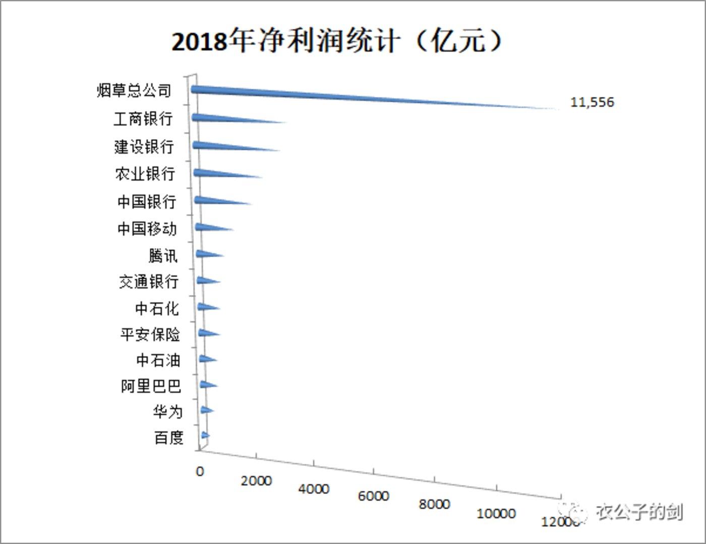 数据来源:各公司年报(其中工商银行等未发布2018年年报则以三季度报表匡算年化)。制图:Joe