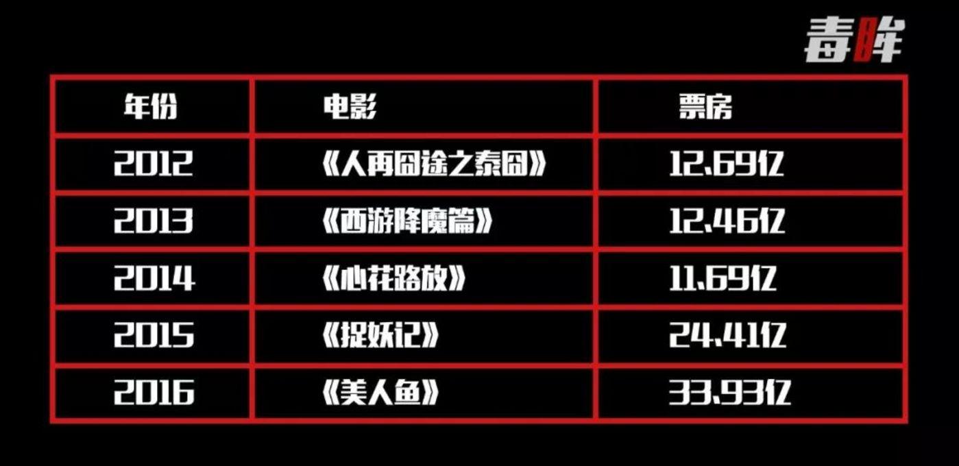 2012-2016年华语电影票房冠军
