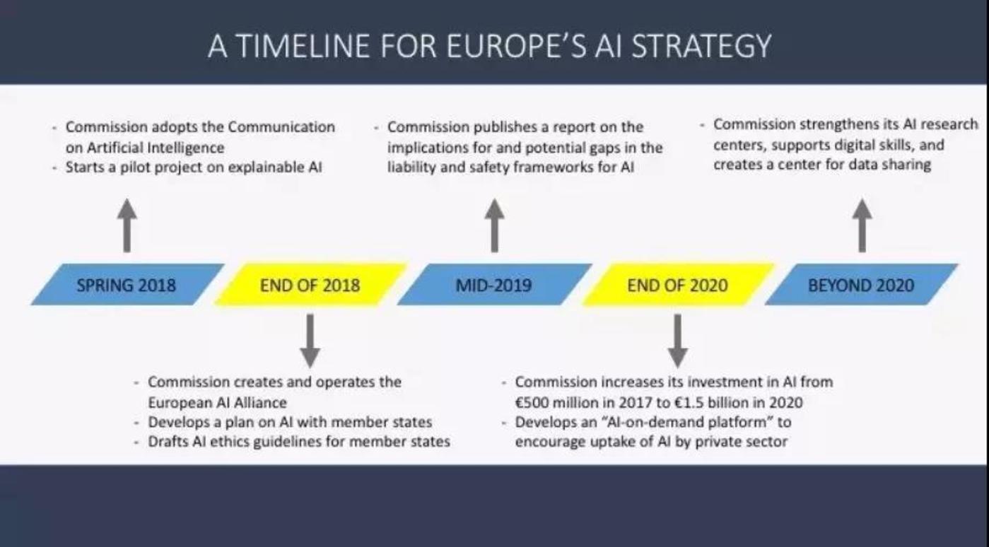 欧盟的AI发展计划图