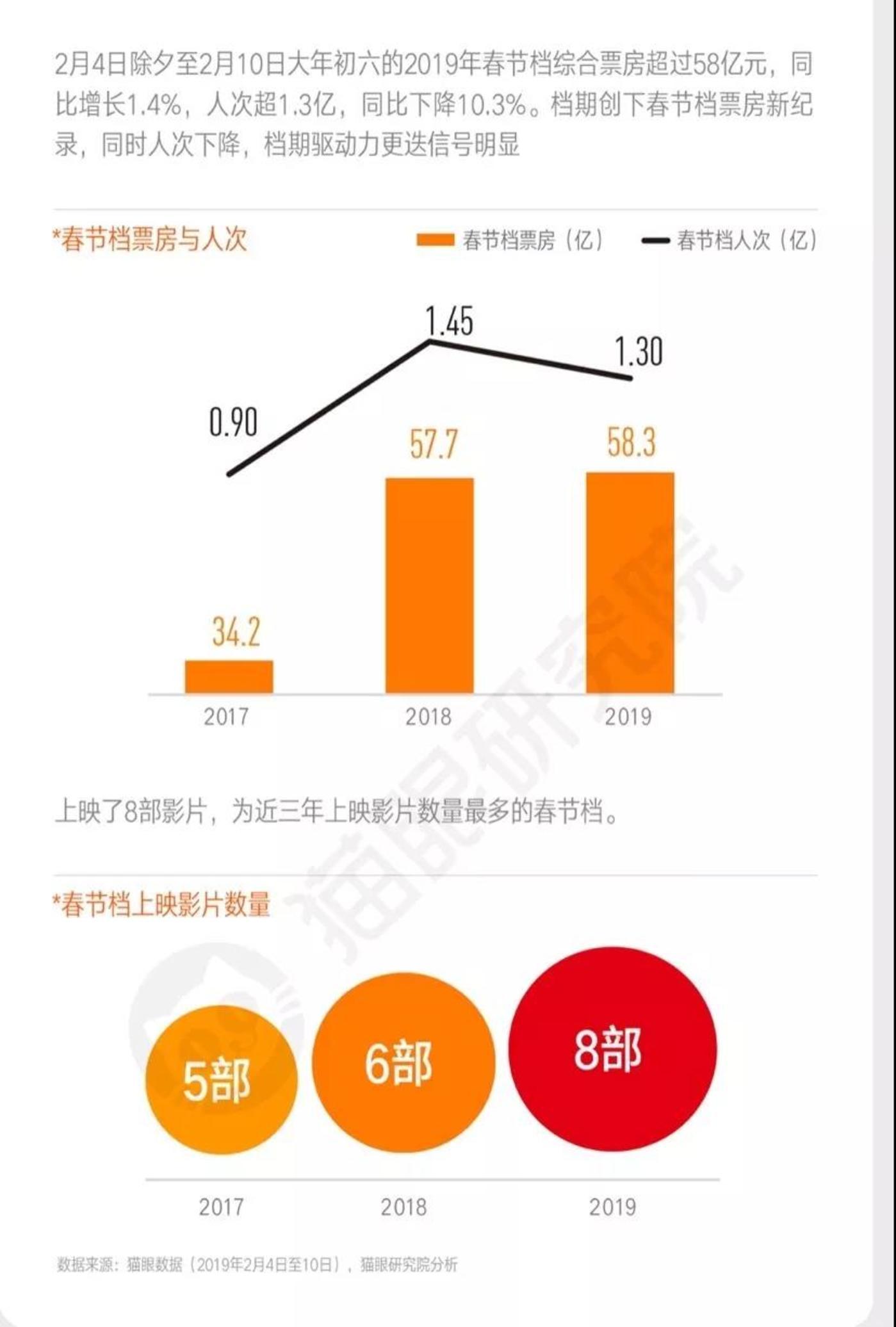 春节档单日票房同比变化。来源:猫眼研究院