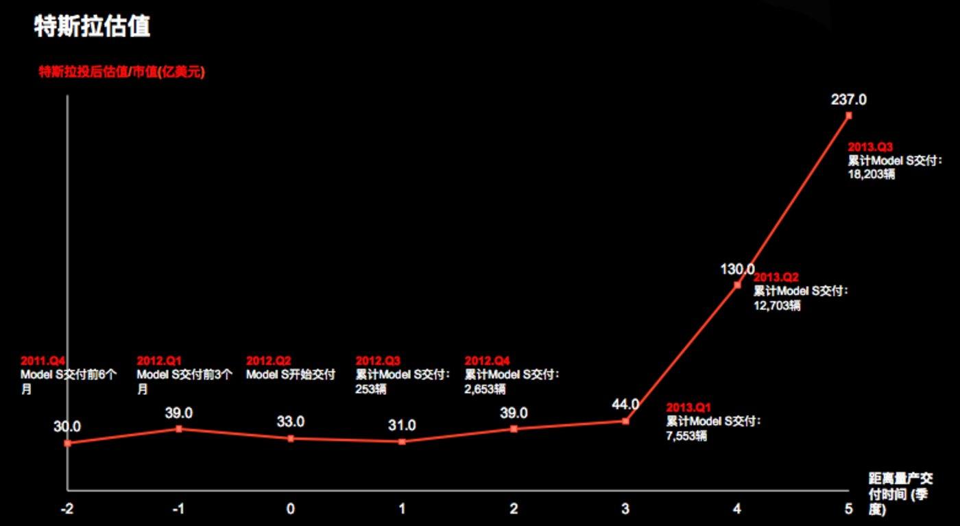 特斯拉估值阶段变化图(2011.04-2013.03)