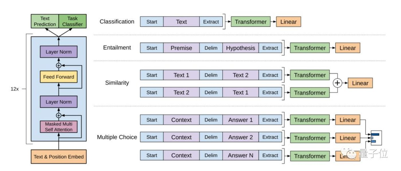 GPT模型